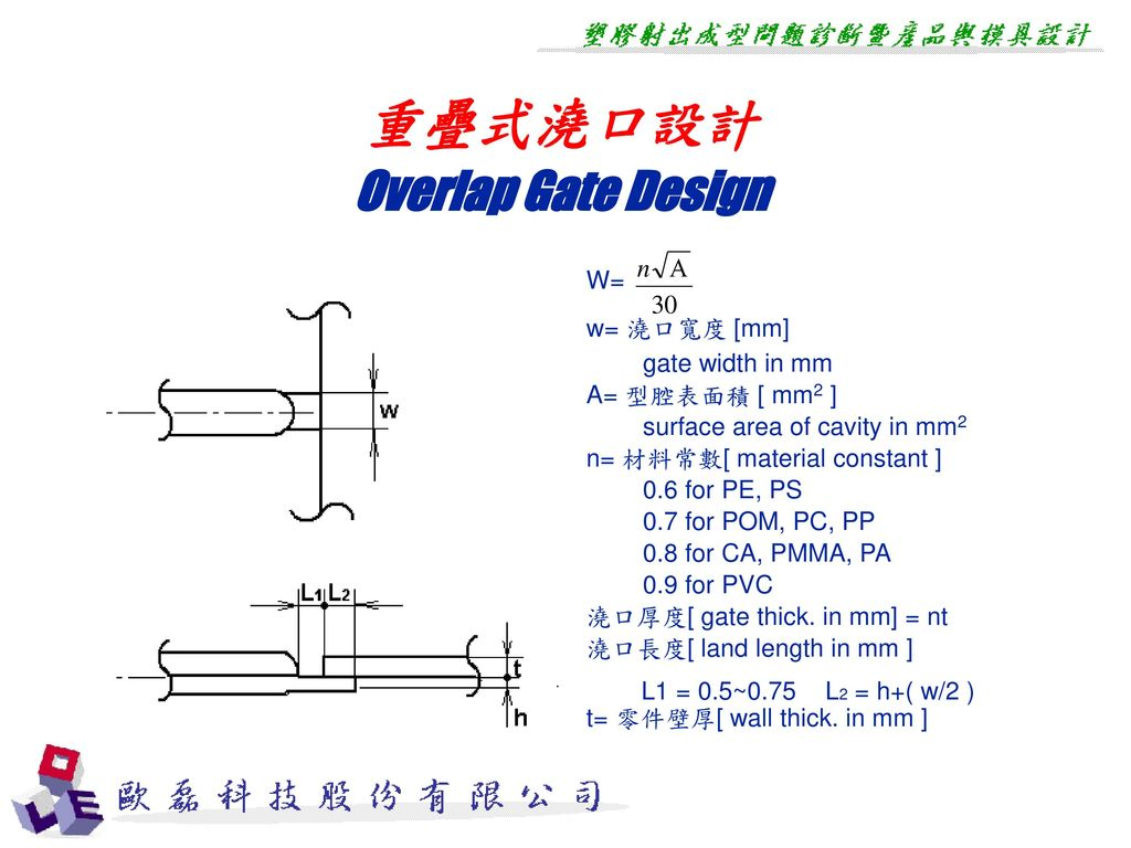 重疊式澆口設計 Overlap Gate Design W= w= 澆口寬度 [mm] gate width in mm